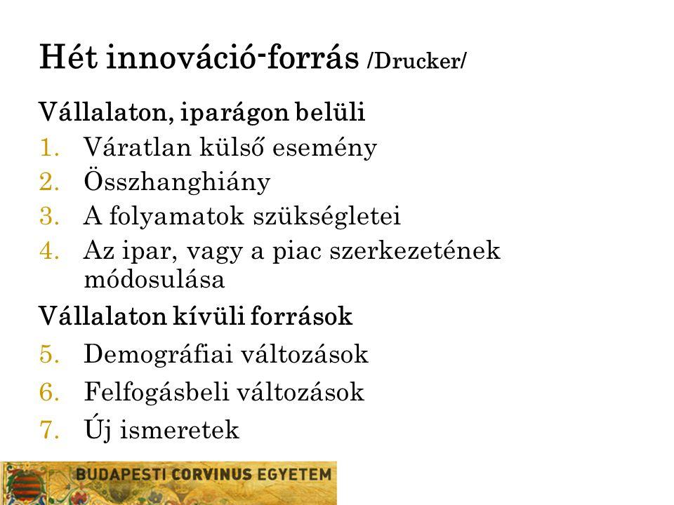 Hét innováció-forrás /Drucker/