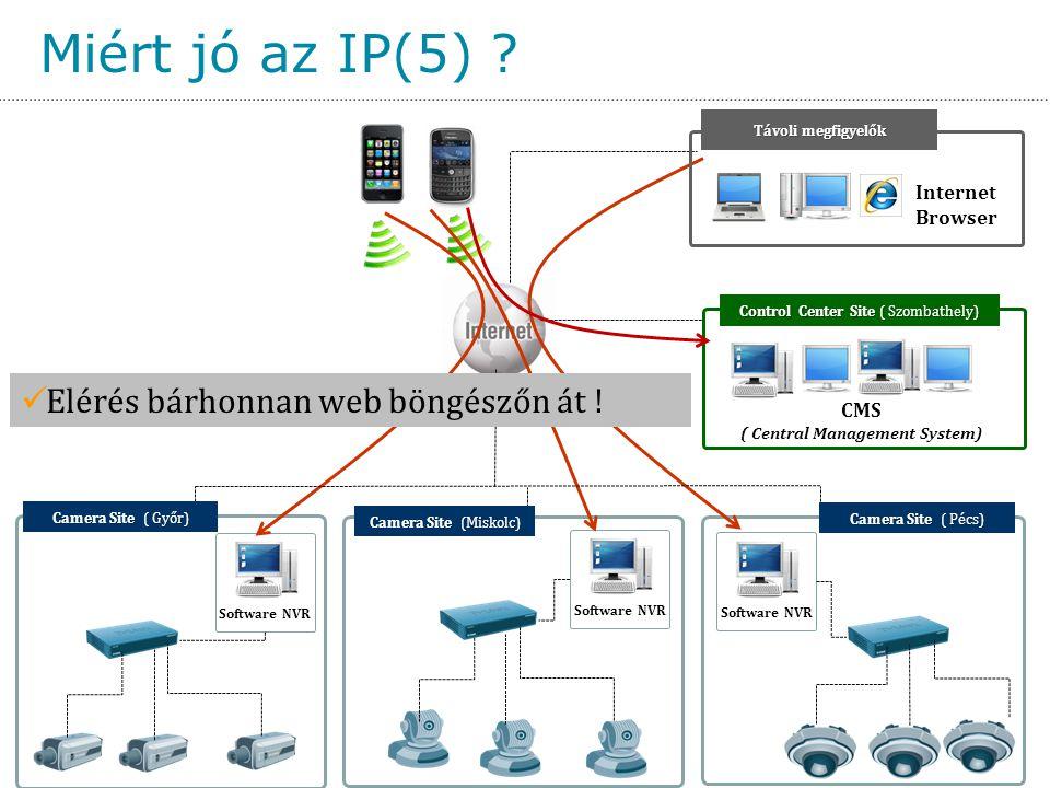 ( Central Management System)