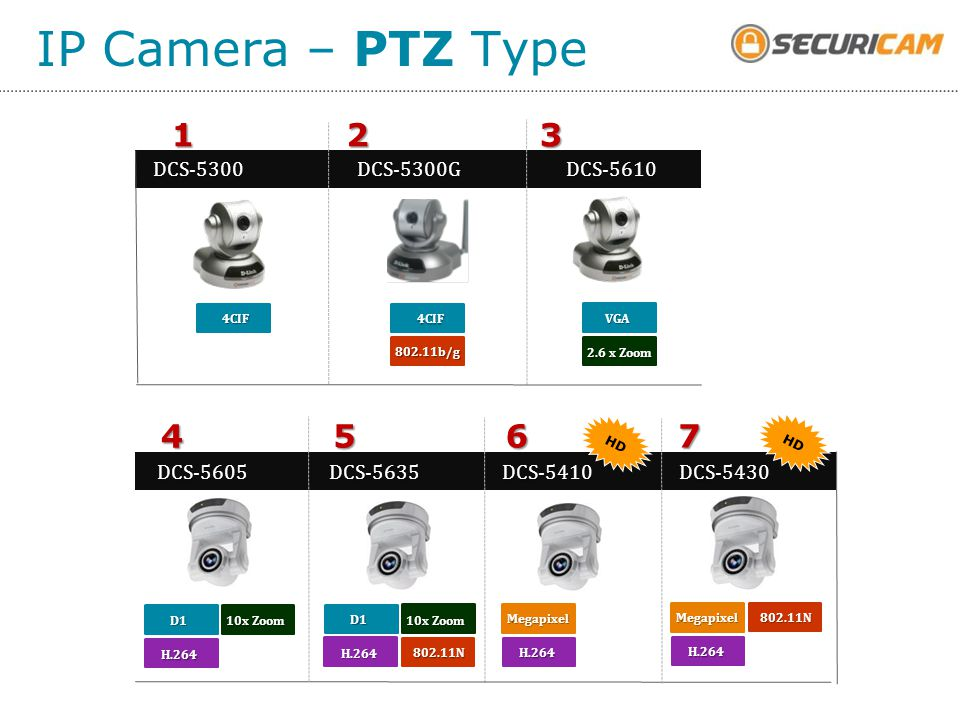 IP Camera – PTZ Type 3 2 1 7 6 5 4 DCS-5300 DCS-5610 DCS-5300G