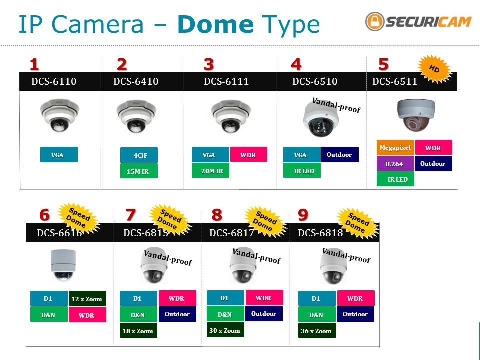 IP Camera – Dome Type 5 4 3 2 1 9 8 7 6 DCS-6110 DCS-6511 DCS-6510