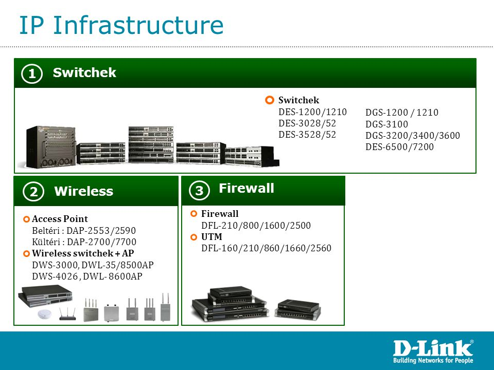 IP Infrastructure Switchek 1 Firewall 2 Wireless 3 Switchek