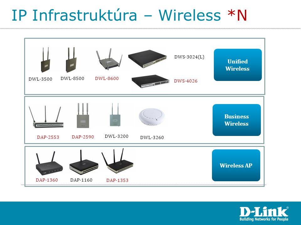 IP Infrastruktúra – Wireless *N