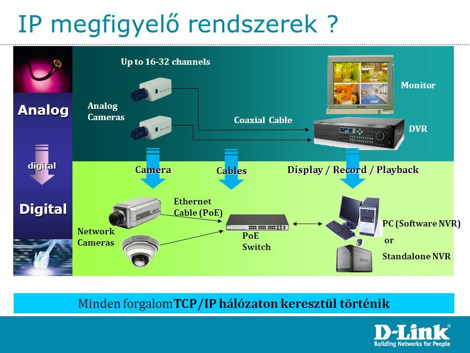 IP megfigyelő rendszerek