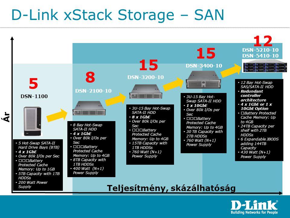 D-Link xStack Storage – SAN