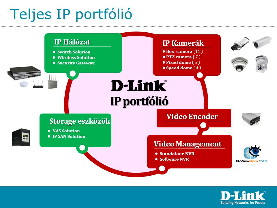 Teljes IP portfólió IP portfólió IP Hálózat IP Kamerák Video Encoder