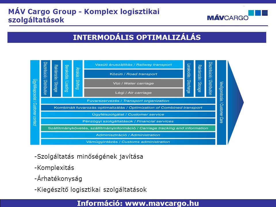 INTERMODÁLIS OPTIMALIZÁLÁS Információ: www.mavcargo.hu