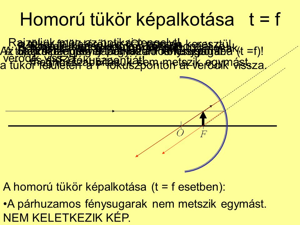 Homorú tükör képalkotása t = f