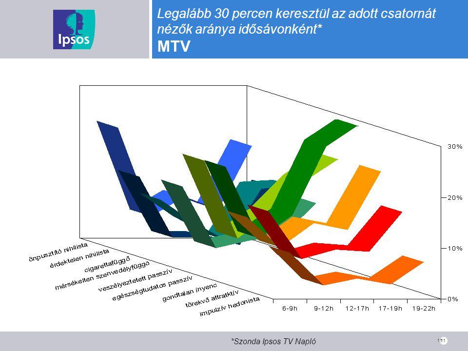 Legalább 30 percen keresztül az adott csatornát nézők aránya idősávonként* MTV