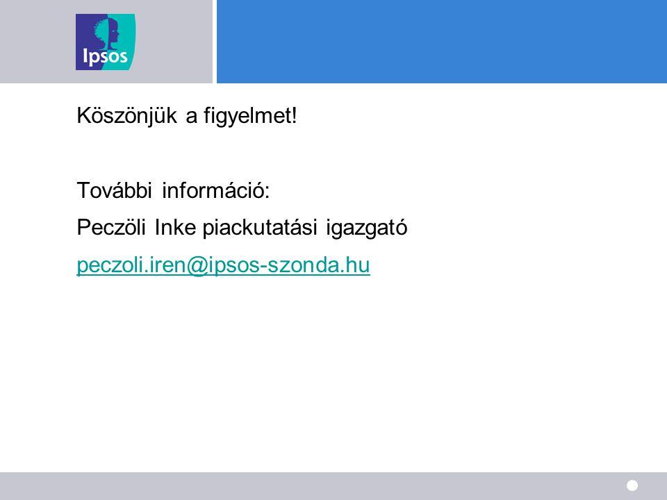 Köszönjük a figyelmet. További információ: Peczöli Inke piackutatási igazgató.
