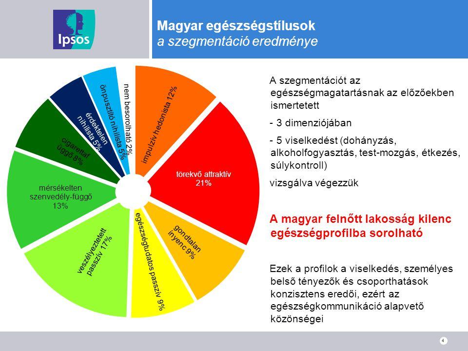 Magyar egészségstílusok a szegmentáció eredménye