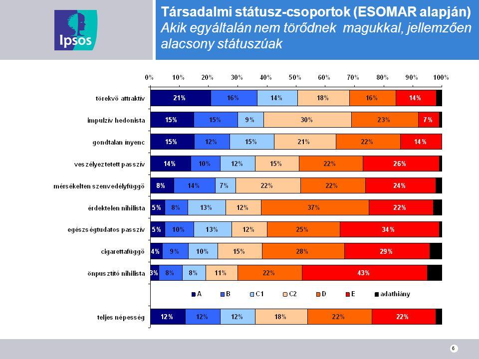 Társadalmi státusz-csoportok (ESOMAR alapján) Akik egyáltalán nem törődnek magukkal, jellemzően alacsony státuszúak