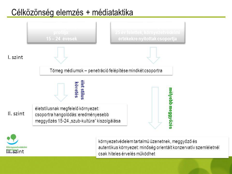 Célközönség elemzés + médiataktika