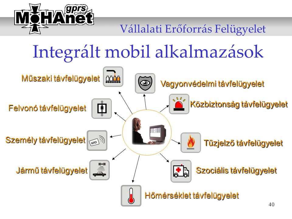 Integrált mobil alkalmazások