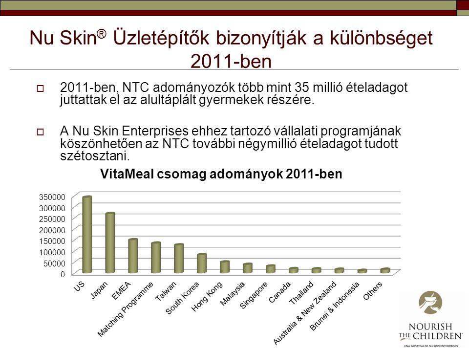 Nu Skin® Üzletépítők bizonyítják a különbséget 2011-ben