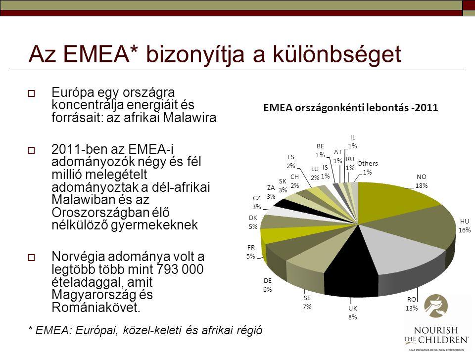 Az EMEA* bizonyítja a különbséget