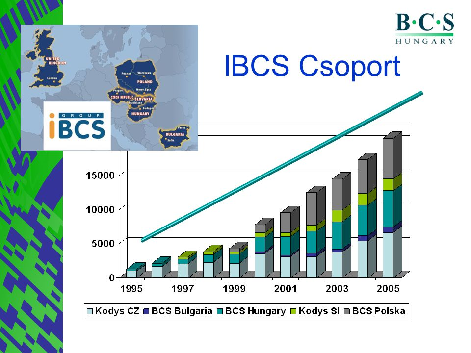 IBCS Csoport Egyedisáégünkabban rejlik, hogy Regionális jelentlét