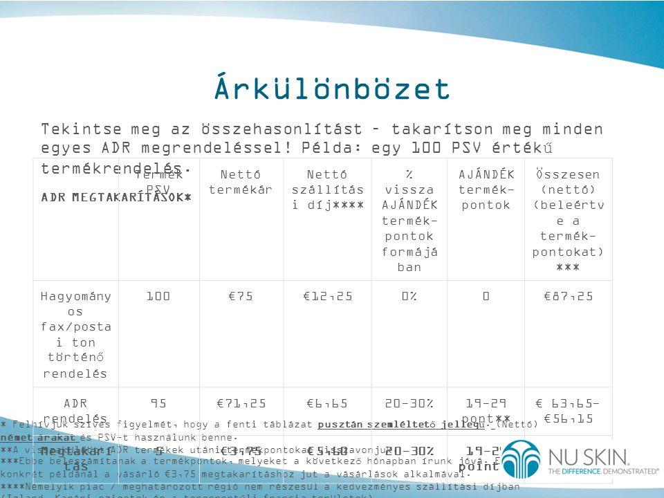 Árkülönbözet Tekintse meg az összehasonlítást – takarítson meg minden egyes ADR megrendeléssel! Példa: egy 100 PSV értékű termékrendelés.