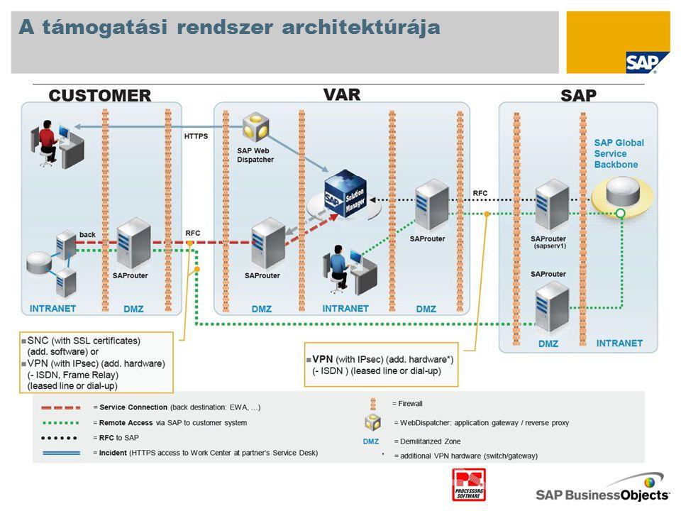 A támogatási rendszer architektúrája