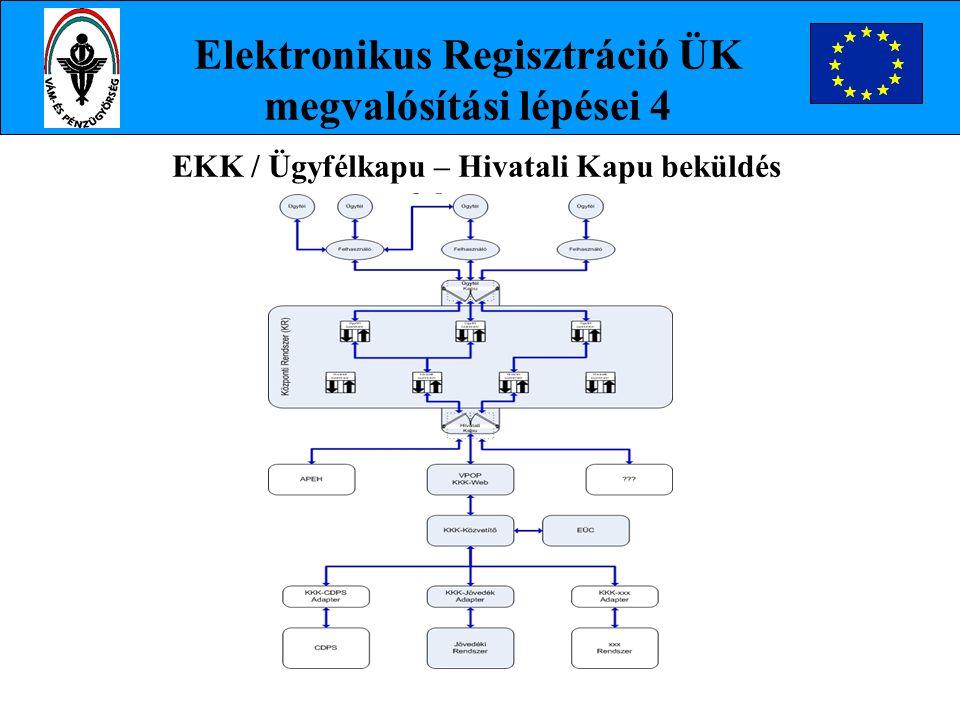 Elektronikus Regisztráció ÜK megvalósítási lépései 4