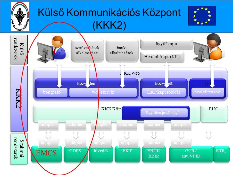 Külső Kommunikációs Központ (KKK2)