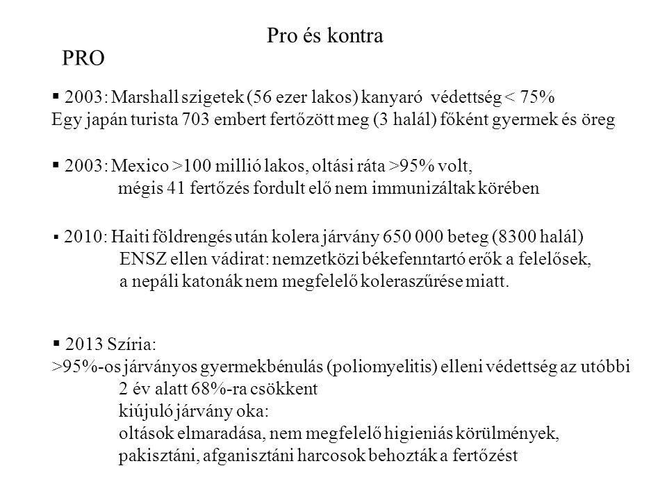 Pro és kontra PRO. 2003: Marshall szigetek (56 ezer lakos) kanyaró védettség < 75%