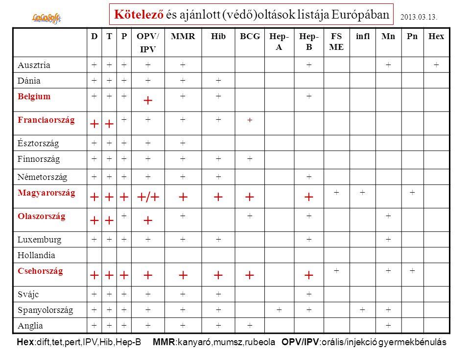 +/+ Kötelező és ajánlott (védő)oltások listája Európában D T P OPV/