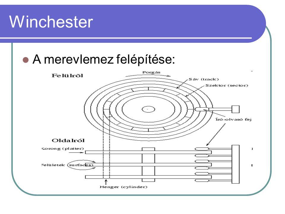 Winchester A merevlemez felépítése: