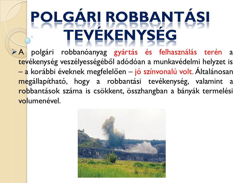 Polgári robbantási tevékenység