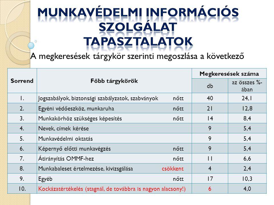 Munkavédelmi Információs Szolgálat