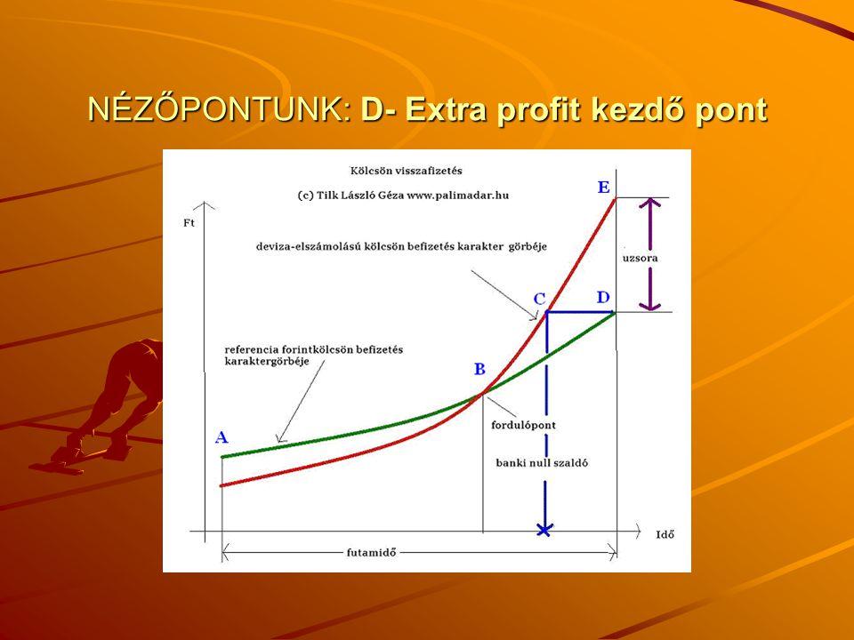 NÉZŐPONTUNK: D- Extra profit kezdő pont