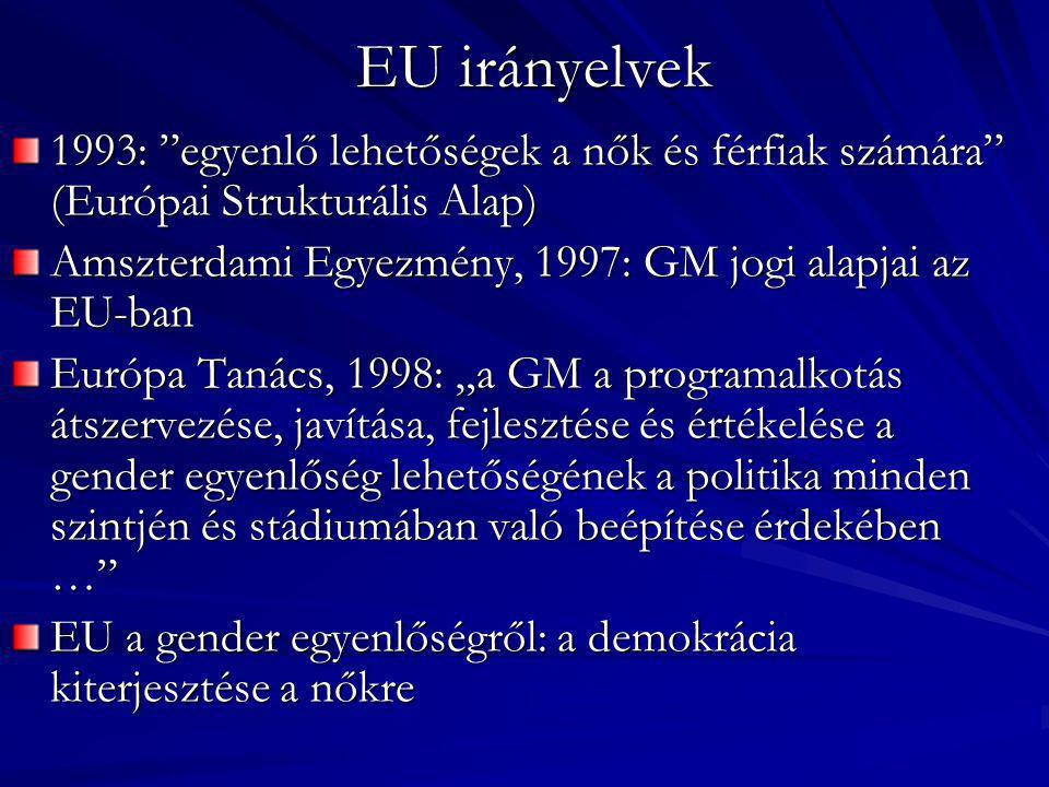 EU irányelvek 1993: egyenlő lehetőségek a nők és férfiak számára (Európai Strukturális Alap)