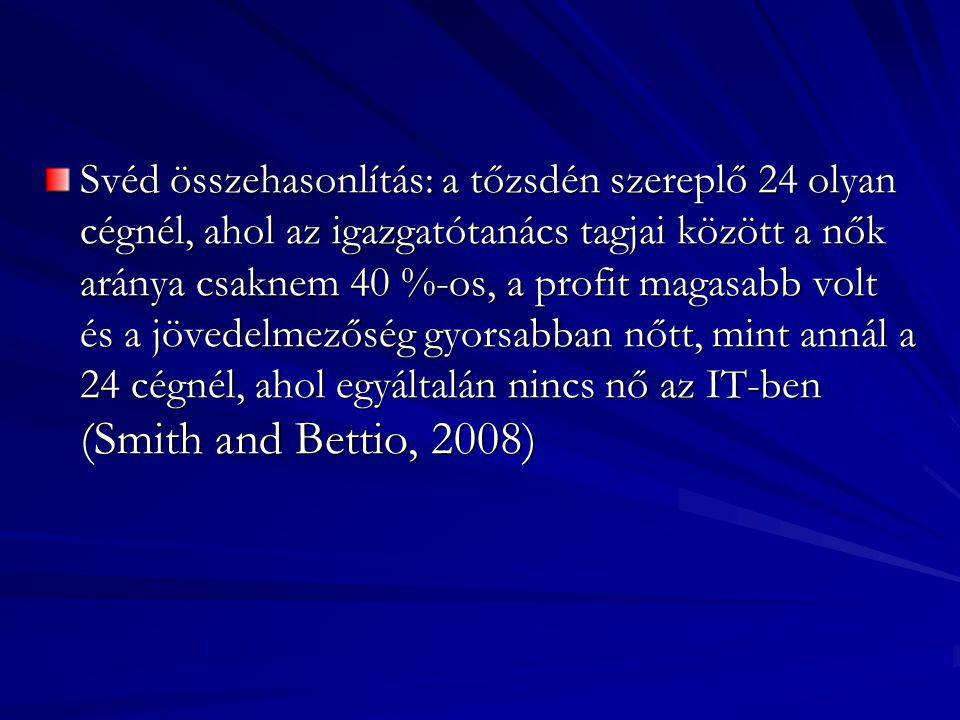 Svéd összehasonlítás: a tőzsdén szereplő 24 olyan cégnél, ahol az igazgatótanács tagjai között a nők aránya csaknem 40 %-os, a profit magasabb volt és a jövedelmezőség gyorsabban nőtt, mint annál a 24 cégnél, ahol egyáltalán nincs nő az IT-ben (Smith and Bettio, 2008)