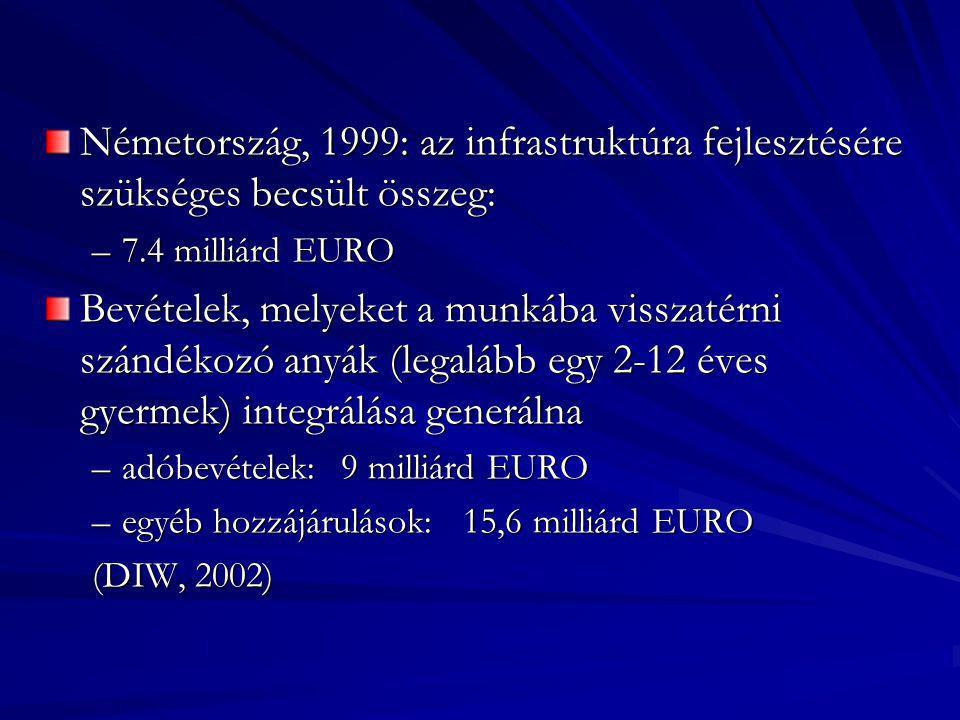 Németország, 1999: az infrastruktúra fejlesztésére szükséges becsült összeg: