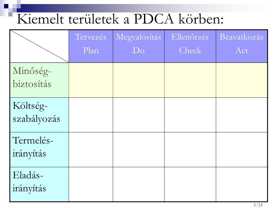 Kiemelt területek a PDCA körben: