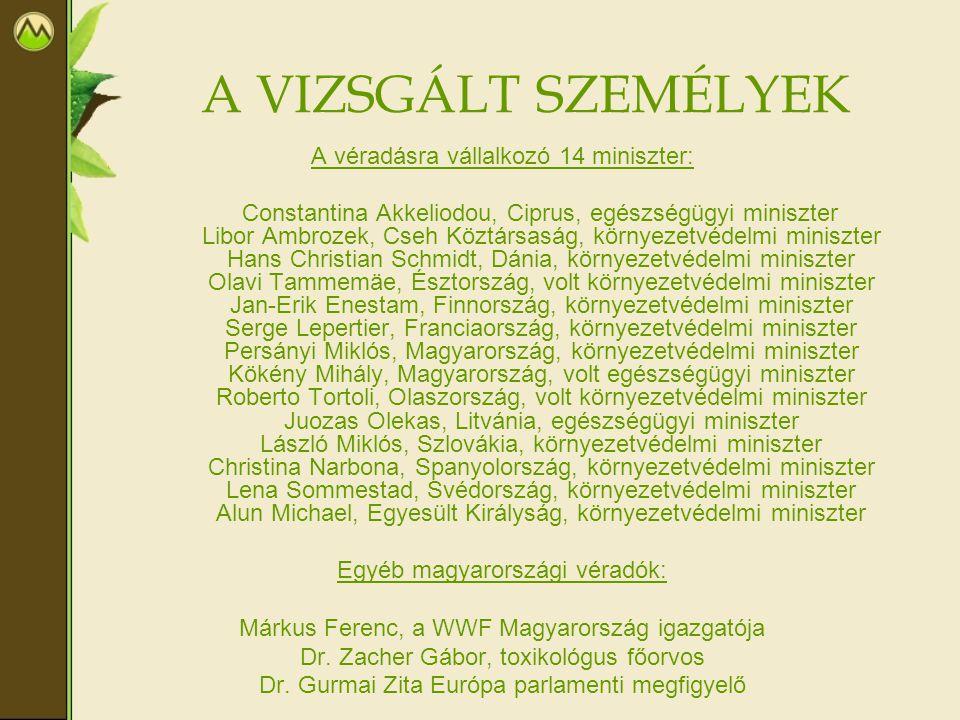 A VIZSGÁLT SZEMÉLYEK A véradásra vállalkozó 14 miniszter: