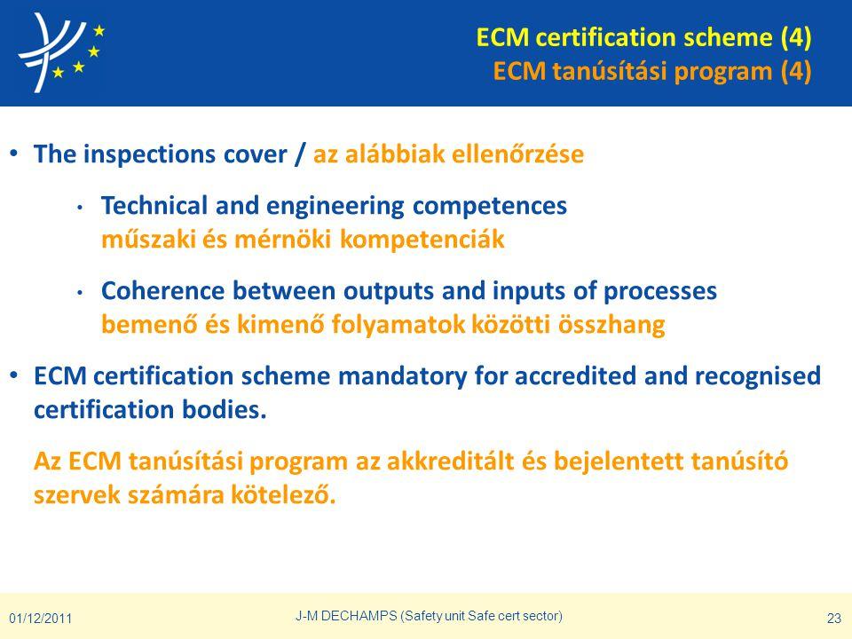 ECM certification scheme (4) ECM tanúsítási program (4)
