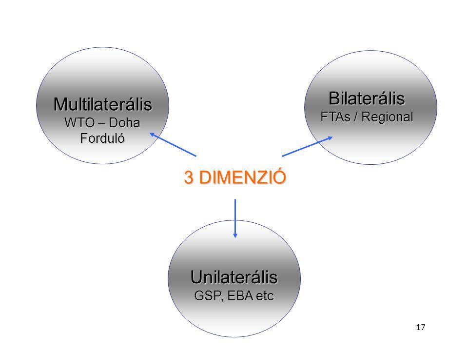 MultilaterálisWTO – Doha Forduló Bilaterális FTAs / Regional