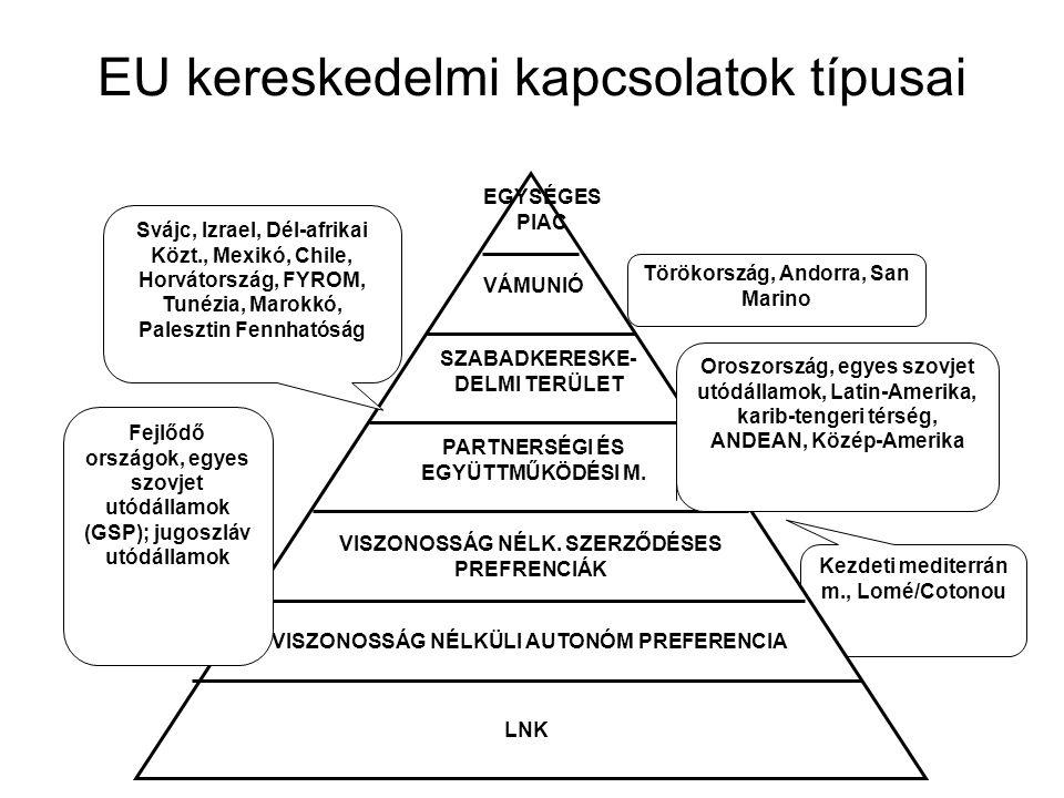 EU kereskedelmi kapcsolatok típusai