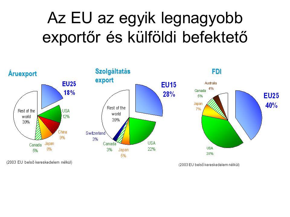 Az EU az egyik legnagyobb exportőr és külföldi befektető