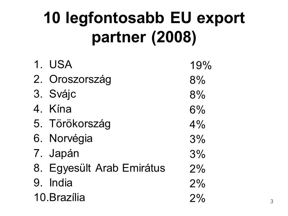 10 legfontosabb EU export partner (2008)