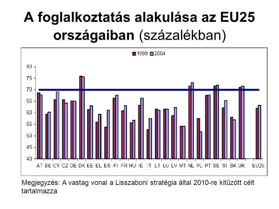 A foglalkoztatás alakulása az EU25 országaiban (százalékban)