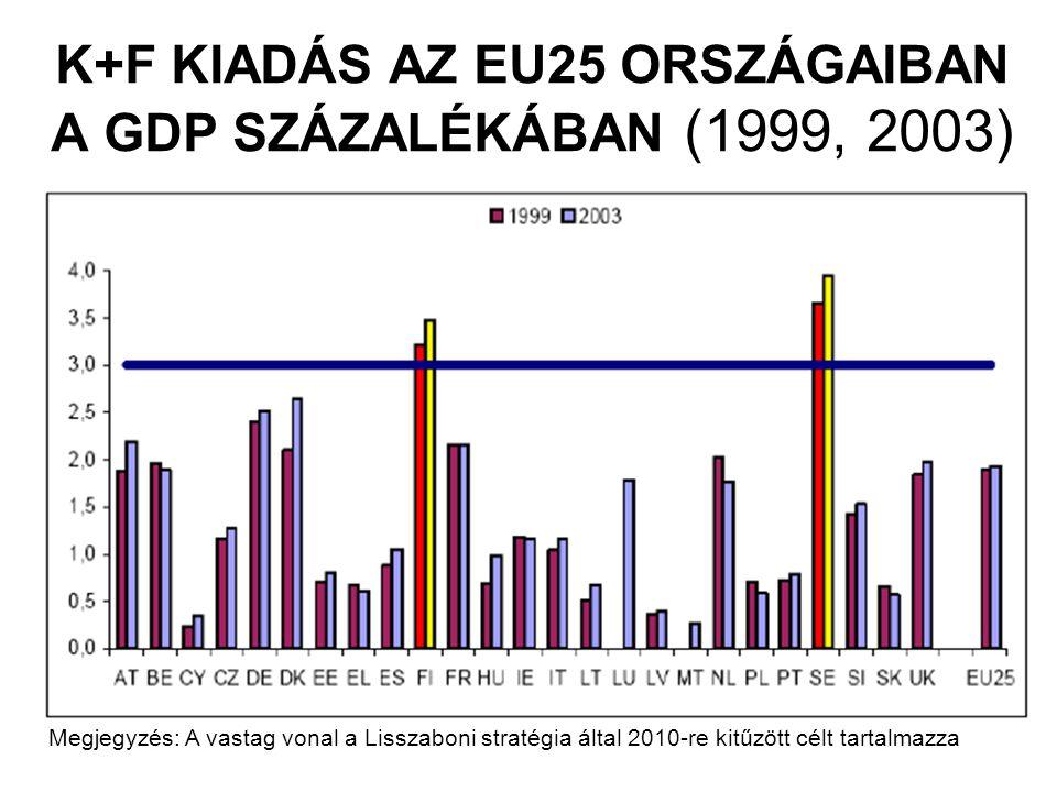 K+F KIADÁS AZ EU25 ORSZÁGAIBAN A GDP SZÁZALÉKÁBAN (1999, 2003)