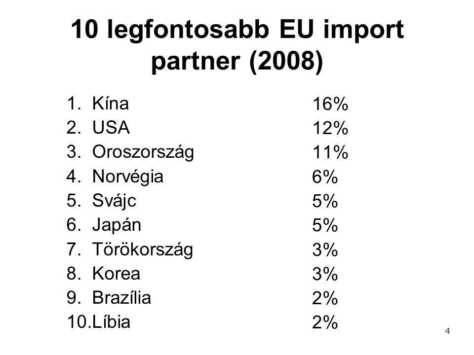 10 legfontosabb EU import partner (2008)