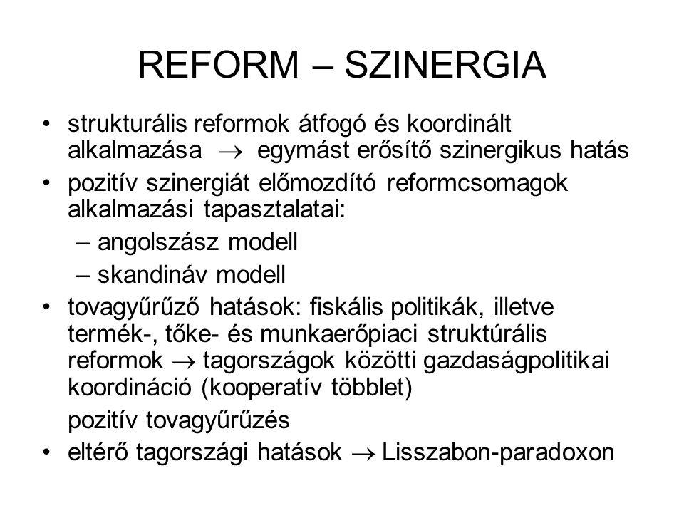 REFORM – SZINERGIA strukturális reformok átfogó és koordinált alkalmazása  egymást erősítő szinergikus hatás.