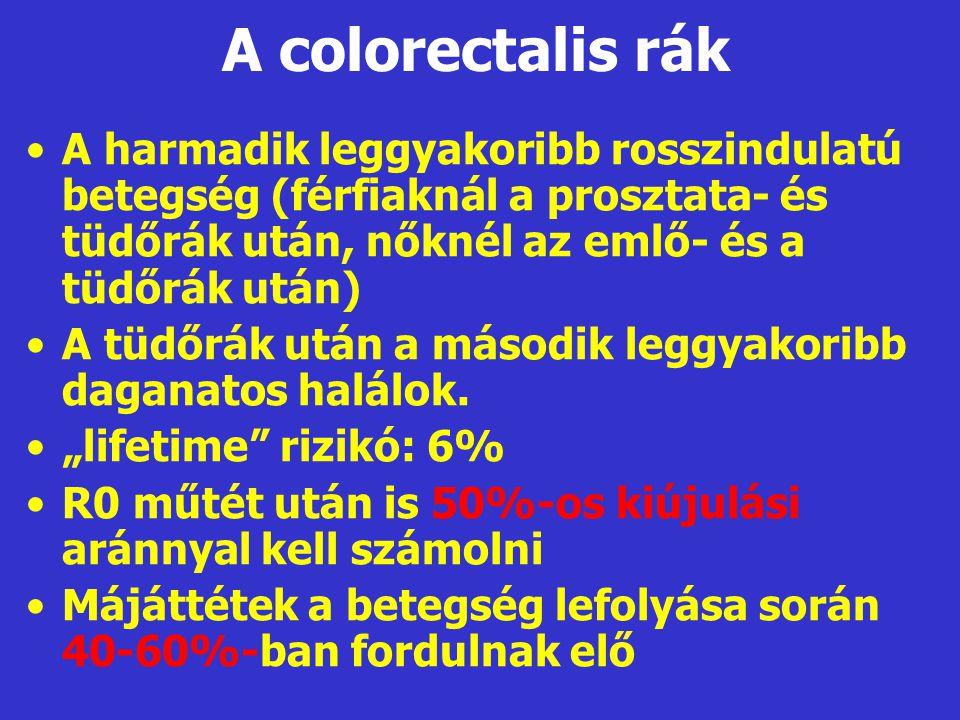 A colorectalis rák A harmadik leggyakoribb rosszindulatú betegség (férfiaknál a prosztata- és tüdőrák után, nőknél az emlő- és a tüdőrák után)