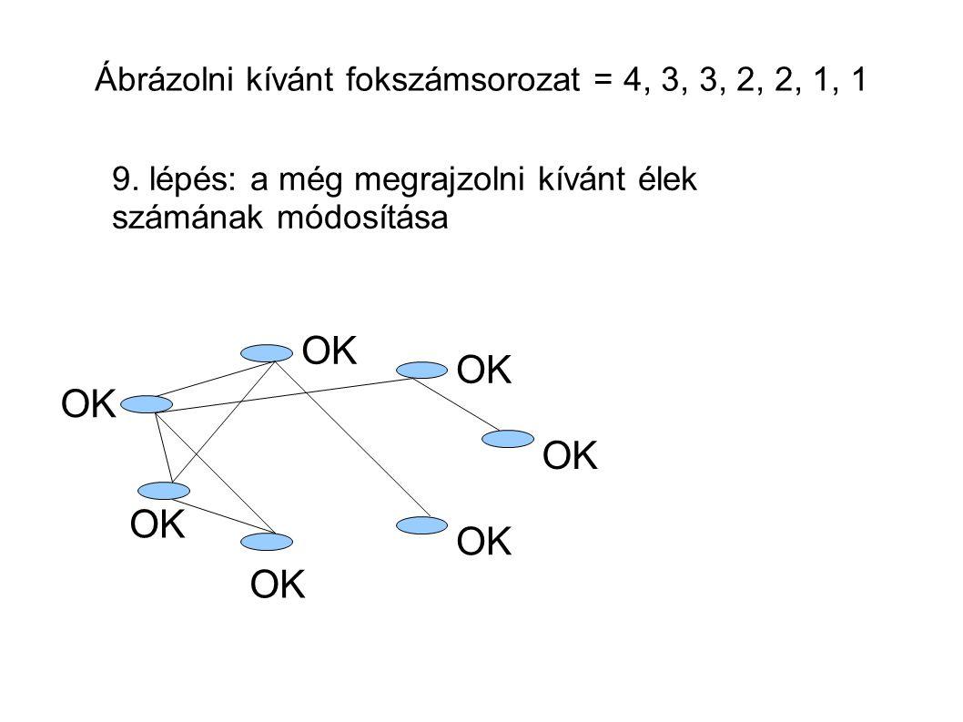 Ábrázolni kívánt fokszámsorozat = 4, 3, 3, 2, 2, 1, 1