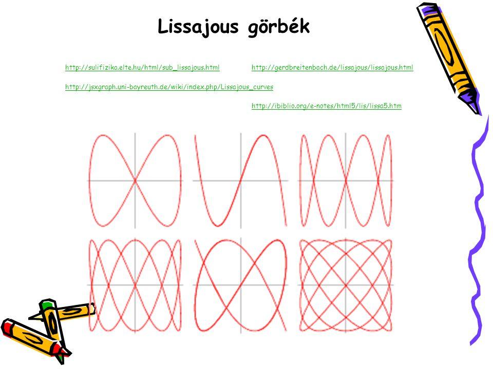 Lissajous görbék http://sulifizika.elte.hu/html/sub_lissajous.html