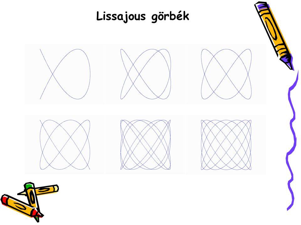 Lissajous görbék