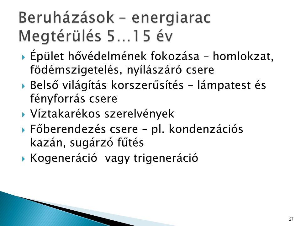 Beruházások – energiarac Megtérülés 5…15 év