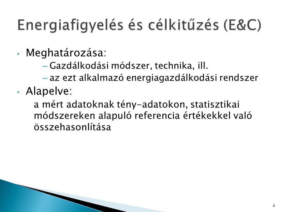 Energiafigyelés és célkitűzés (E&C)